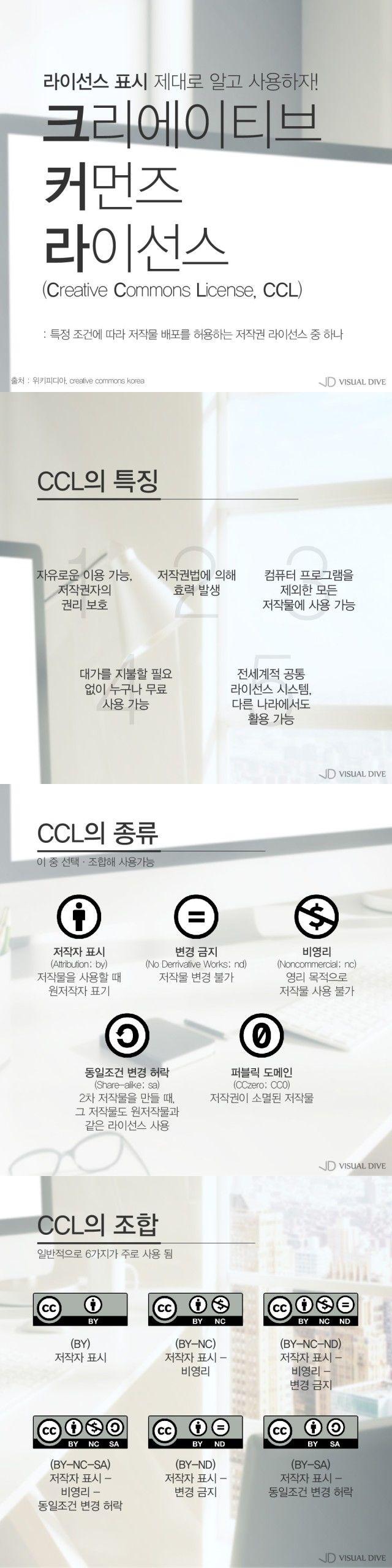 조건에 따라 저작물 배포를 허용하는 '크리에이티브 커먼즈 라이선스' [카드뉴스] #CCL / #Infographic ⓒ 비주얼다이브 무단 복사·전재·재배포 금지