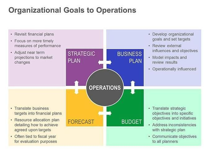 organization's goals You can give employees this all important context by first setting and communicating high-level organizational goals.