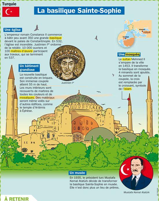 Fiche exposés : La basilique Sainte Sophie - Turquie européenne