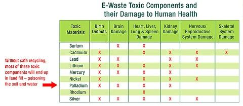 Harmful Effects- e-waste dumping