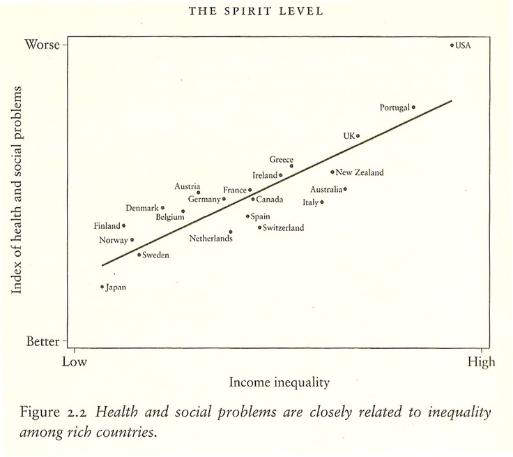 Inequality And Social Problems