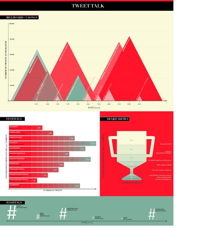 Tweet Talk By Cristina Vanko Design Billboard Magazine Copy Data Popular HashtagsBillboard
