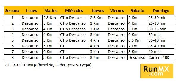 Plan de entrenamiento para carrera de 10 Km by RunMX.com, via Flickr