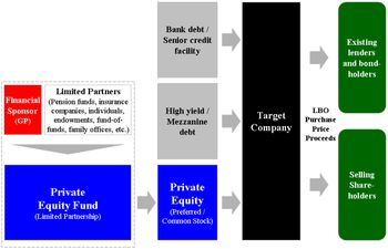 Leveraged buyout - Wikipedia, the free encyclopedia