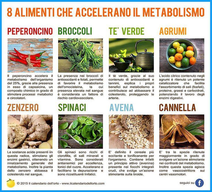 Il Calendario dell'Orto | Schede alimentari