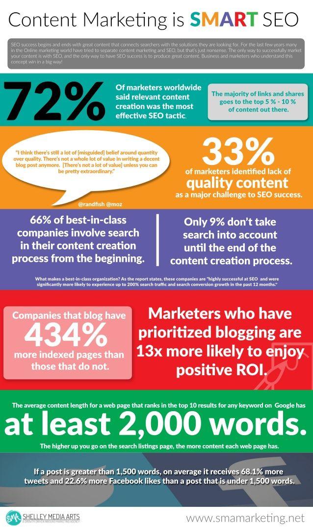 Best 25+ Seo strategy ideas on Pinterest Search engine marketing - seo plan template