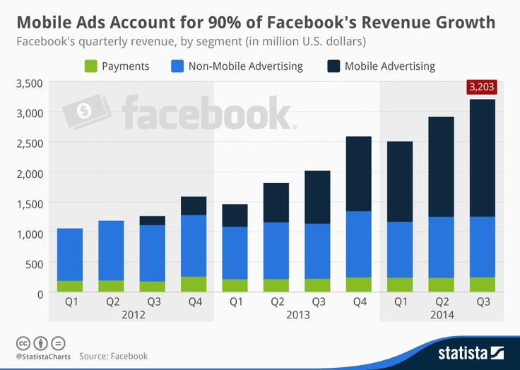 Mobile #Ads Account for 90% of #Facebook's #Revenue Growth