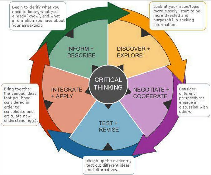 Great Critical Thinking Map for your Classroom ~ Educational Technology and Mobile Learning