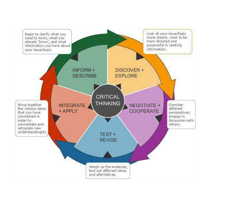Four Elements of Critical Thinking