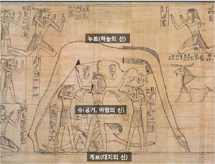 파피루스 위의 이집트 그림    누트는 하늘의 신  슈는 공기, 바람의 신  게브는 대지의 신  -> 신을 섬기는 이집트인의 숭배 사상  누트, 슈, 게브는 모든 이집트 신의 근본이 되는 신들이며 이들로 인해서 이집트의 신화 그림들이 완성이 된다고 볼 수 있다.