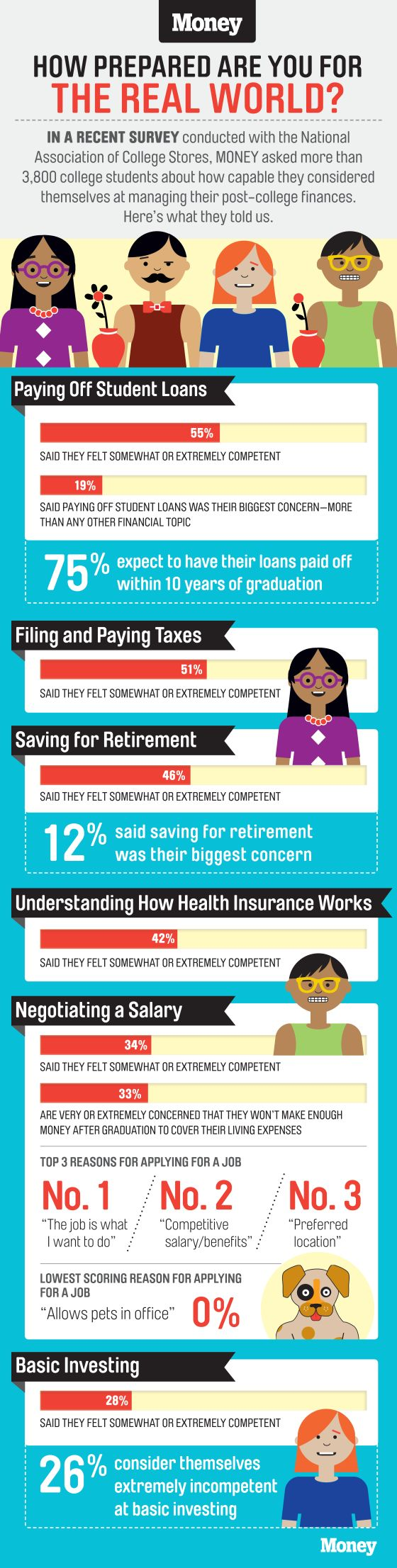 best investment for college students 171 best MONEY Graphics images on Pinterest | Retirement savings ...