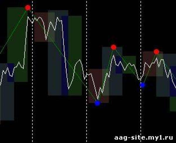 индикаторы рынка форекс без перерисовки