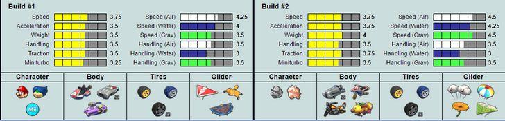 Mario Kart 8 Stat Tiers