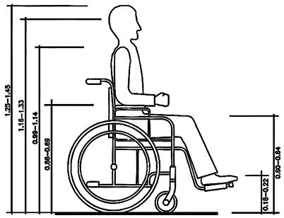 Dimensional data of a wheelchair user.