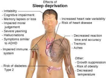 A Feb 2013 survey reports that 52% of Americans are losing sleep because they are stressed out.