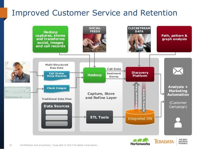 Confidential and proprietary. Copyright © 2013 Teradata Corporation.31 Improved Customer Service and Retention Hadoop capt...