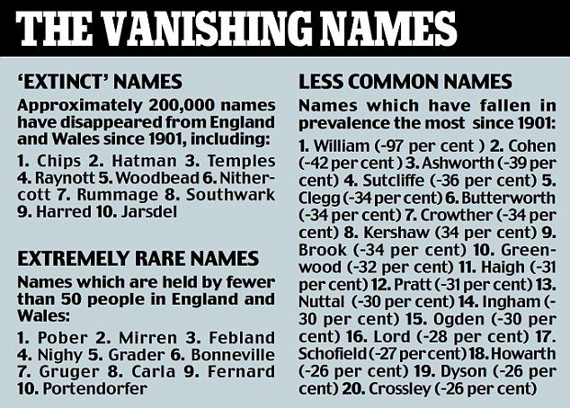 Old Fashioned Unusual Surnames