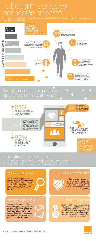 infographie - le boom des objets connectés en santé - Orange Healthcare