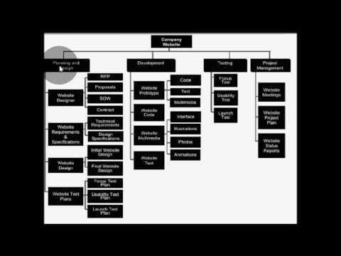 47 best Project management images on Pinterest Career, Branches - work breakdown structure sample