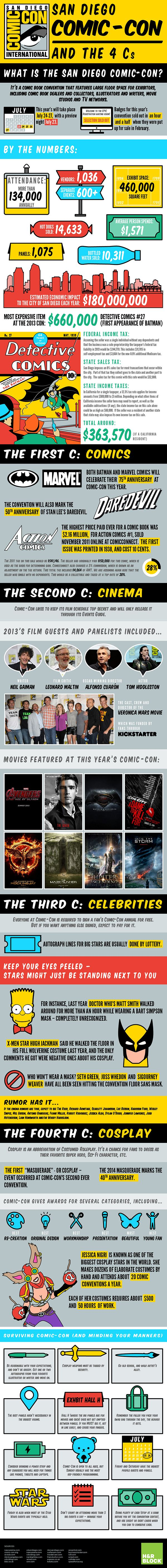What is the San Diego Comic-Con? [INFOGRAPHIC] This is so helpful! Someday! Someday I will have money and I will go!
