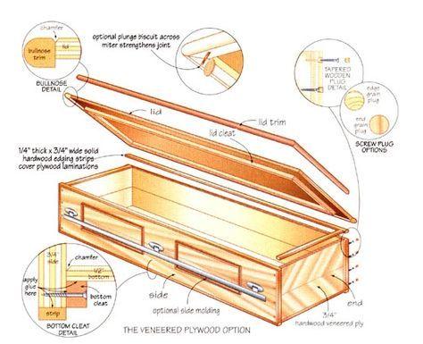 Diagram: The veneer plywood casket option.