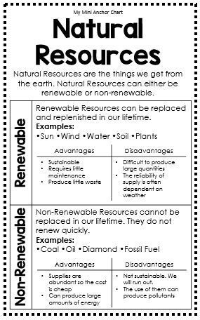 Natural Resources Anchor Chart - This anchor chart will help your students master science TEK 4.7C. The anchor chart helps students distinguish between renewable and non-renewable resources and their advantages and disadvantages.