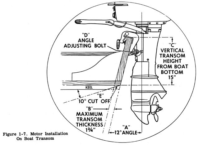how to measure transom height for outboard motor boat yacht and sail motors and