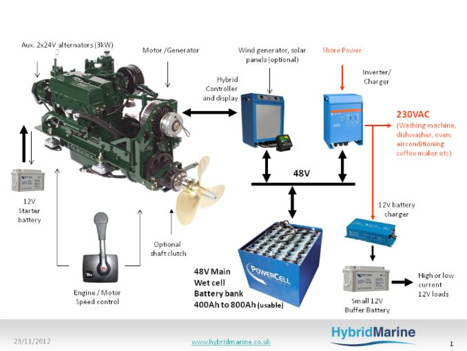 Narrowbeam Packages - Hybrid Electric Marine Propulsion