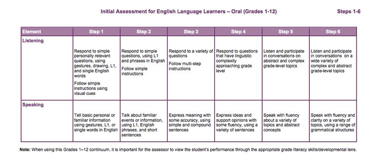 This is an initial assessment tool to determine where ELL students are with their oral language skills. The process of determining where students should stand regarding level is difficult & time-consuming. This easy-to-use continuum is an effective tool for teachers to use to find out where their students' are regarding listening & speaking skills. I believe this is a useful tool because it provides the teacher with the necessary information to plan the 'next steps' for their ELL students.