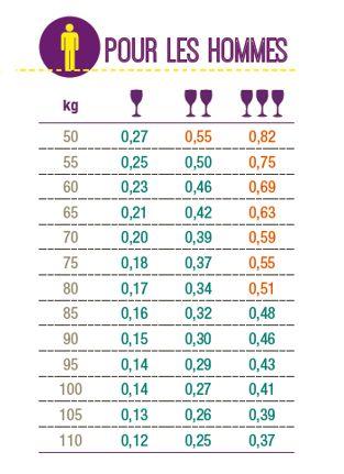 Repères d'alcoolémie pour les hommes (estimations moyennes des alcoolémies dans le sang en g/l, après consommation à jeun, de 1 à 3 verres de vin de 10 cl à 12%)