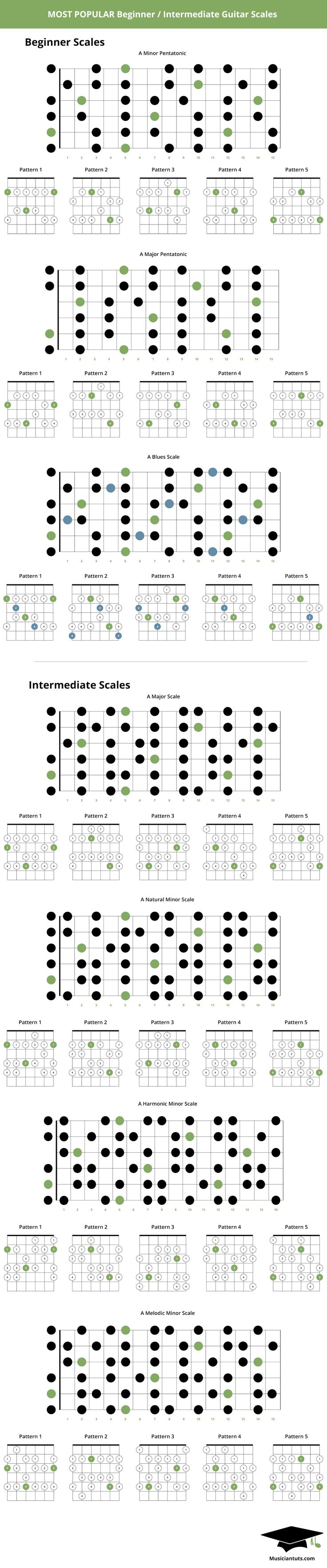 This guitar scales chart lists some of the most important beginner / intermediate guitar scales you should know.
