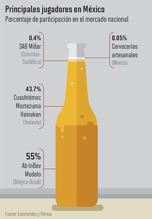 Cerveza artesanal, trampolín para gigantes cerveceros | Alto Nivel