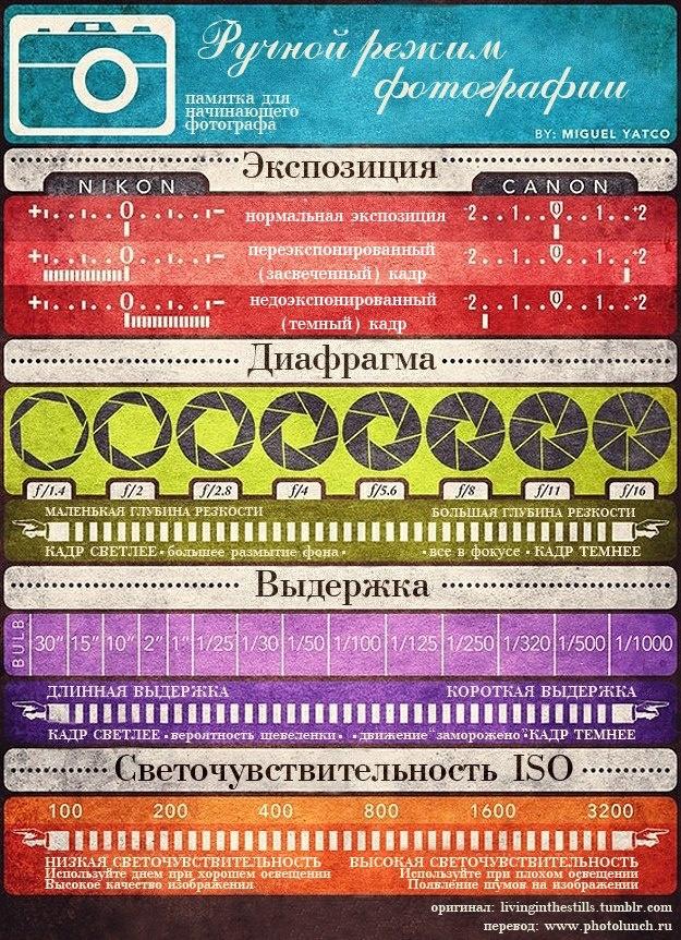 Инфографика про режимы фотосъемки
