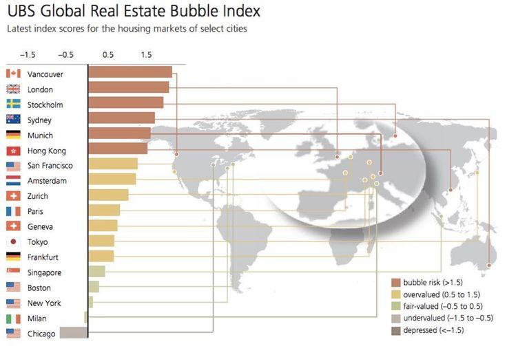 Onde estão e quais são os maiores riscos de bolha imobiliária no mundo. A surpresa ficou por conta de Vancouver no Canadá  na primeira posição. Com dólar canadense desvalorizado e governo estimulando economia com juros baixos não era de se espantar que algo do tipo acontecesse. O Grafico é via #UBS #geekonomics #economia #economics #buble #Canada
