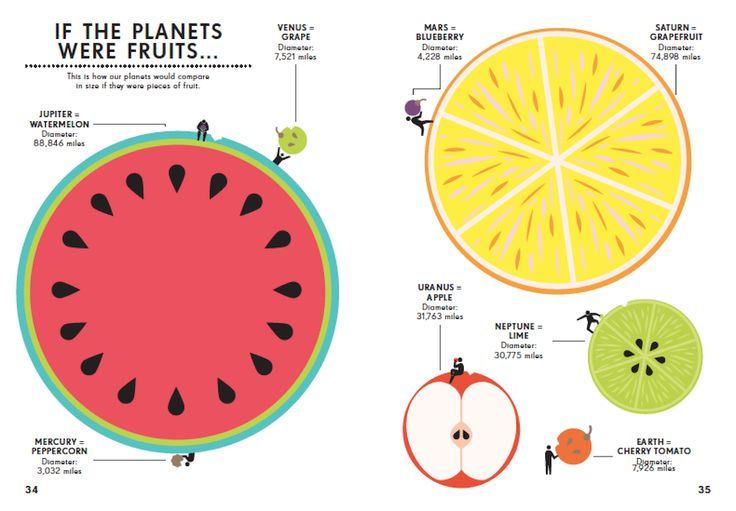 If the planets were fruit, Jupiter would be a watermelon and the Earth would be a cherry tomato.