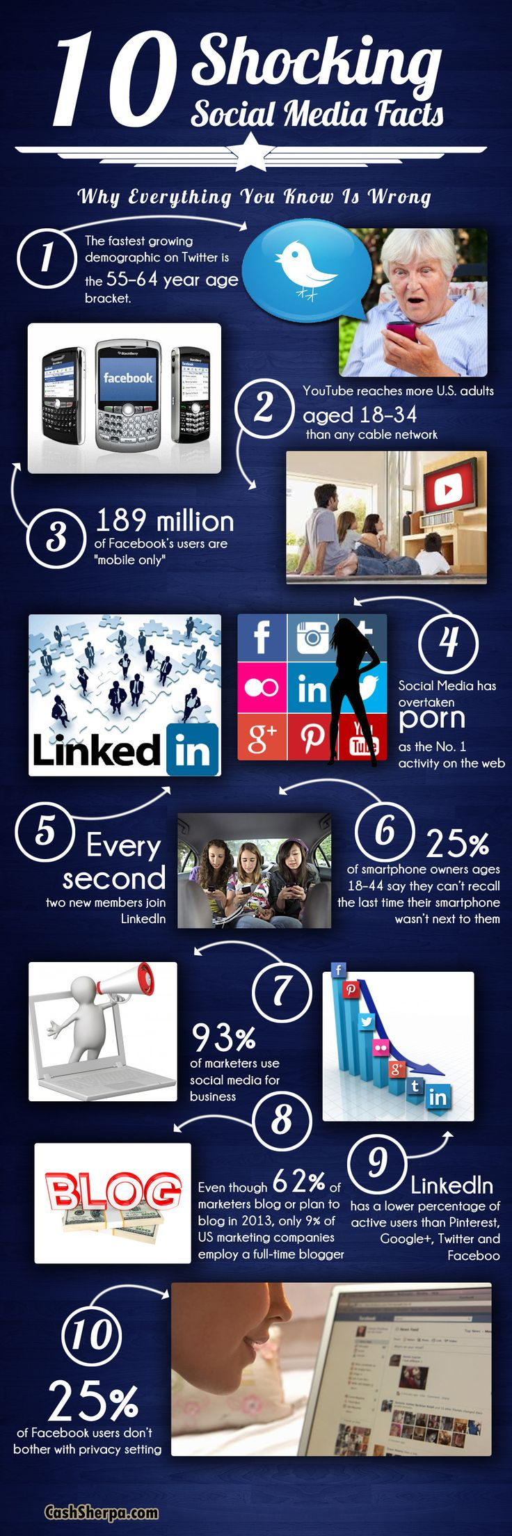 Social media has overtaken porn as the no. 1 activitye on the web!!! 10 Shocking Social Media Facts [INFOGRAPHIC]