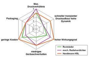 Der Handtmann-Spirallader im Vergleich mit anderen Aufladetechniken.