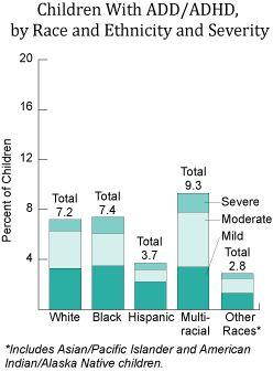 Race/Ethnicity graph