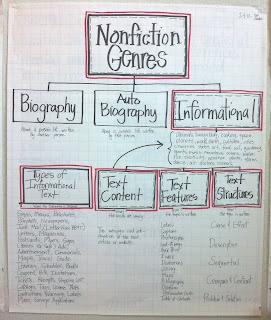non fiction genres anchor chart.  http://helloliteracy.blogspot.com/2012/02/informational-text-unit.html
