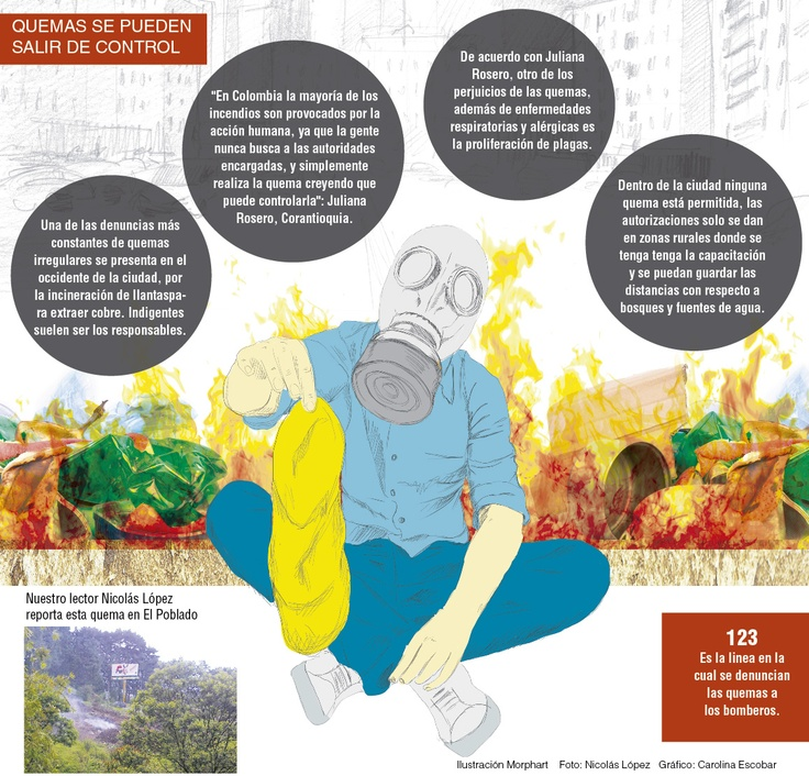 Lectores de ZonaC denuncian quema de llantas y basuras en El Poblado. Publicado el 19 de diciembre de 2012.