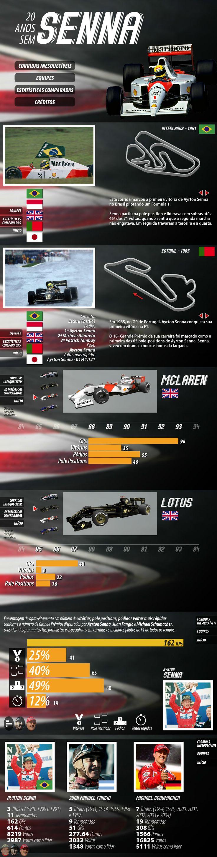 """Infográfico interativo da matéria """"20 anos sem Ayrton Senna"""", sobre os 20 anos da morte do piloto brasileiro."""