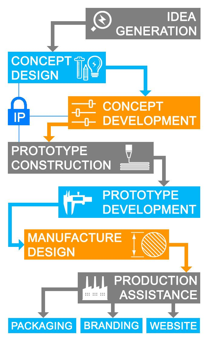 37 best design process diagrams images on pinterest design product design process idea reality malvernweather Gallery