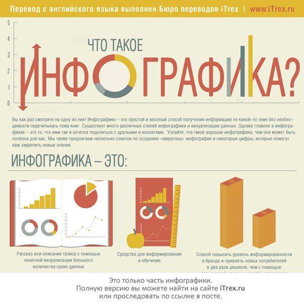 Мастер-класс Визуализация и инфографика для учителя