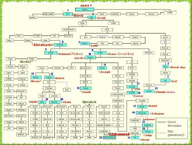 Prophets Family Tree