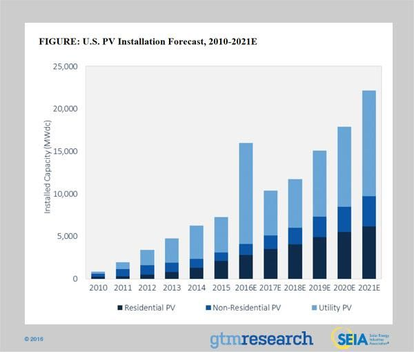 Electricity Through Solar Power Now Cheaper Than Fossil Fuels, WEF Says In New Report