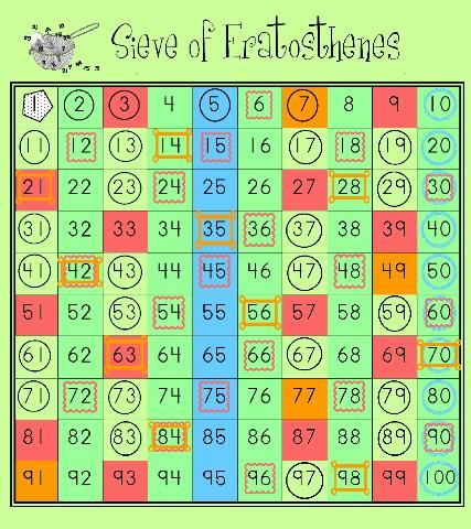 sieveoferatosthenes1 teaching prime and composite numbers