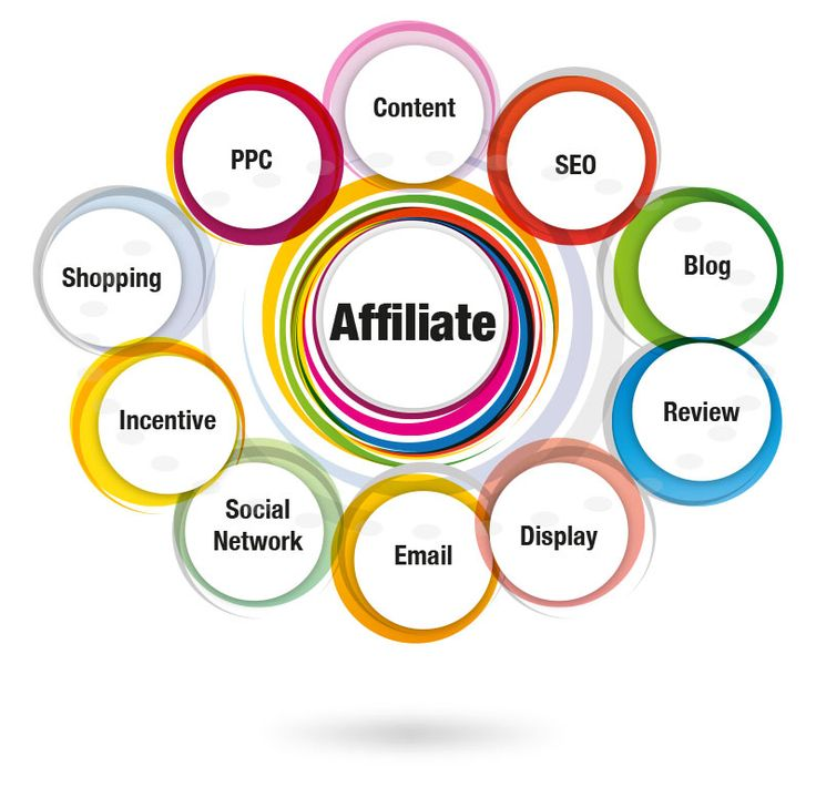 Voivo Infotech providing successful affiliate marketing company in India. We are also offers online affiliate marketing services in India for generate leads or sales.