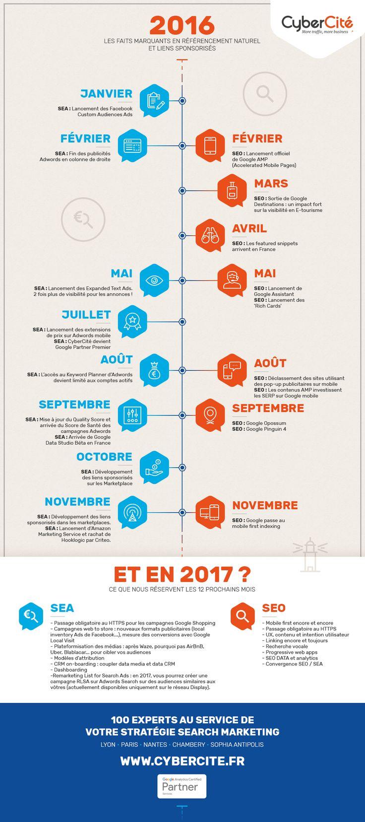 Infographie référencement & Adwords : #SEA #SEO rétrospective 2016 et prospective 2017