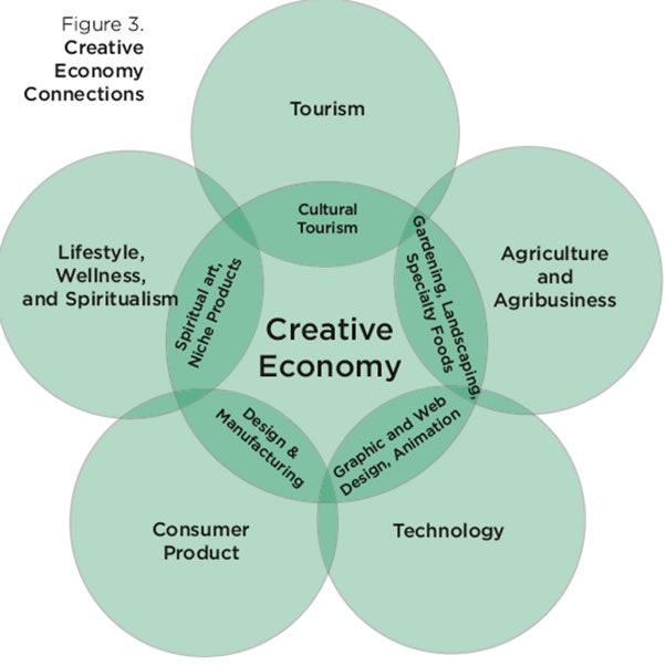 http://peaceaware.com/images/creative_economy_model.jpg