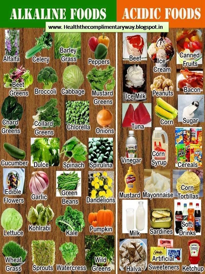 Alkaline And Acidic Foods Diet